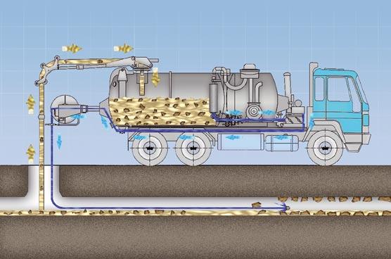 fonctionnement d'un camion pompe pour déboucher les égouts