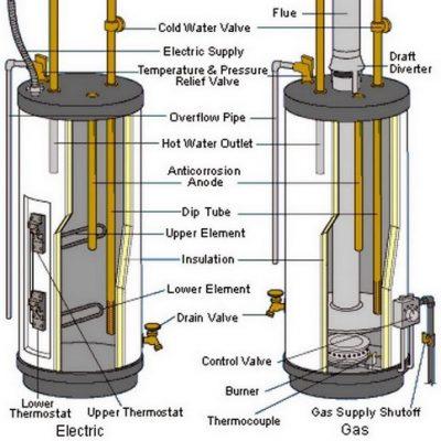 Schéma montre la différence entre le fonctionement de la chaudière au gaz et électrique