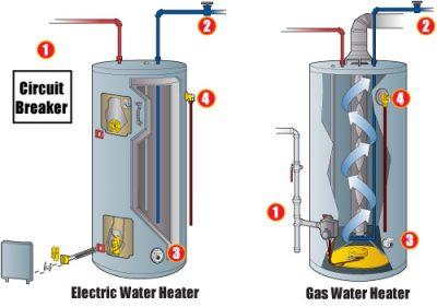 Schéma montre la différence entre un chauffe eau au gaz et électrique