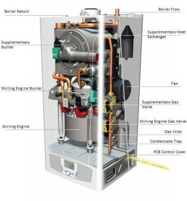 Schéma du principe du focntionnement de la chaudière