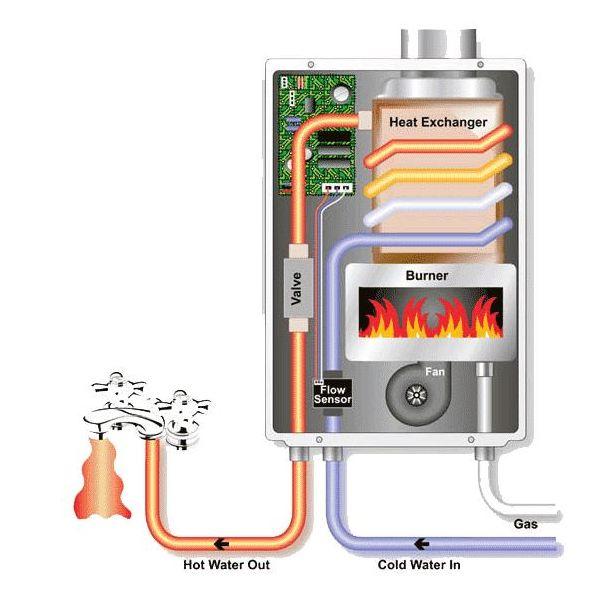 Schéma des composants du boiler
