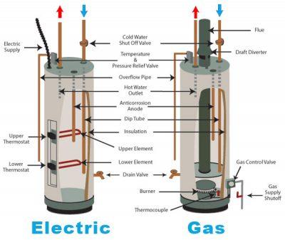Schéma montrant la différence entrre une chaudière à gas et electrique