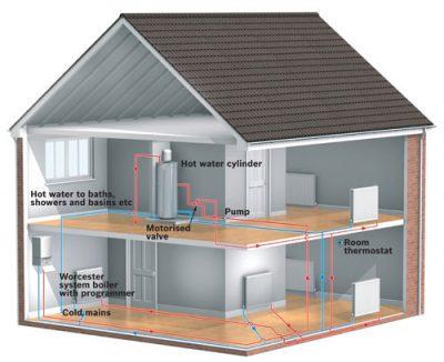 Schéma installation chaudière dans la maison pour diffuser la chaleur