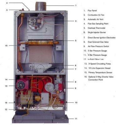 Schéma les composants de la chaudière