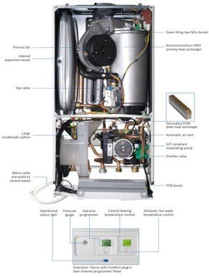 schéma intérieur chaudière gaz