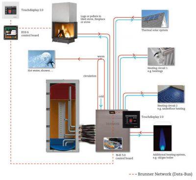 schéma système de chauffage dans habitation